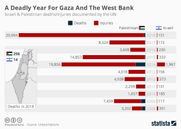 Global economy Infographic - A Deadly Year For Gaza And The West Bank