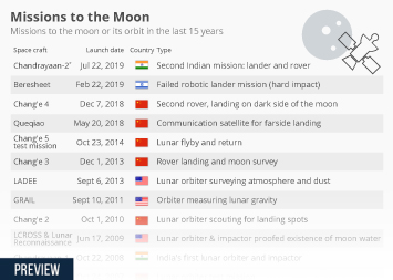 Space mining Infographic - Chinese Land on Dark Side of the Moon