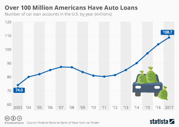 Auto Dealers in the U.S. Infographic - Over 100 Million Americans Have Auto Loans