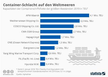 Reedereien Infografik - Container-Schlacht auf den Weltmeeren