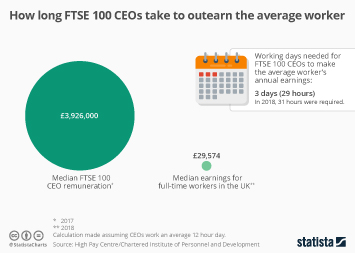 How long FTSE 100 CEOs take to outearn the average worker