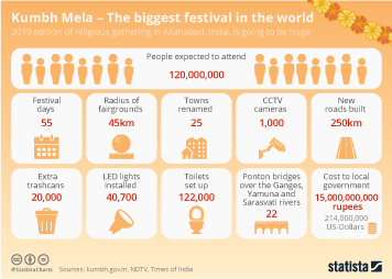 Religion in India Infographic - Millions Expected at World's Biggest Festival