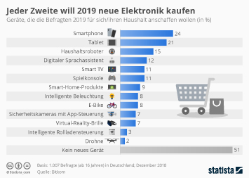 Elektrofachhandel in Deutschland Infografik - Jeder Zweite will 2019 neue Elektronik kaufen