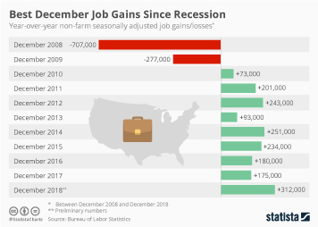 Employment in the United States Infographic - Best December Job Gains Since Recession
