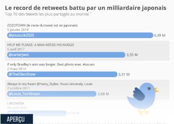 Twitter Inc. Infographie - Le Top 10 des tweets les plus partagés de l'histoire