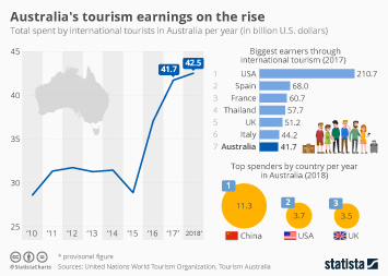 Australia to Welcome Ten Million Visitors in 2019