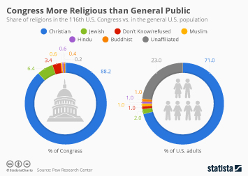 Christianity in the U.S. Infographic - Congress More Religious than General Public