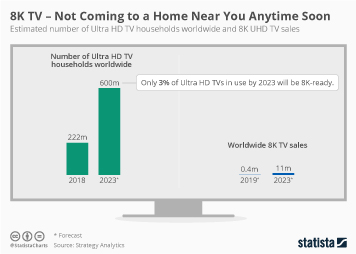 Smart & Connected TVs Infographic - 8K TV - Not Coming to a Home Near You Anytime Soon