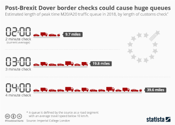 Post-Brexit Dover border checks could cause huge queues