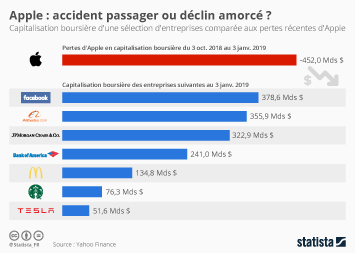 Apple : accident passager ou déclin amorcé ?
