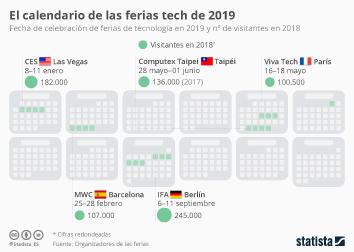 El calendario de las ferias de tecnología de 2019