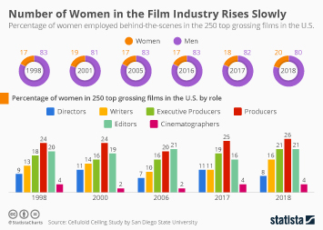 Number of Women in Film Industry Rises Slowly