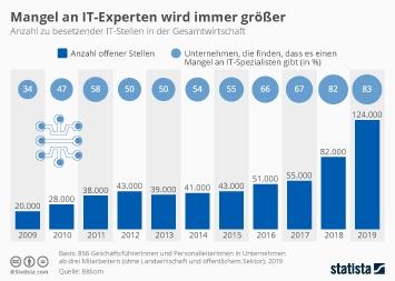 ITK-Branche Deutschland Infografik - Mangel an IT-Experten wird größer