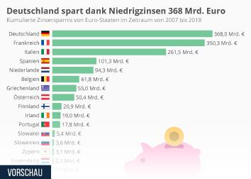 Europäische Union (EU) Infografik - Deutschland spart dank Niedrigzinsen 368 Mrd. Euro