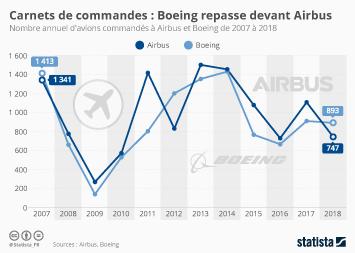 Les entreprises françaises du secteur aéronautique et spatial Infographie - Carnets de commandes : Boeing repasse devant Airbus