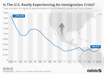 Immigration/migration in the United States Infographic - Is The U.S. Really Experiencing An Immigration Crisis?