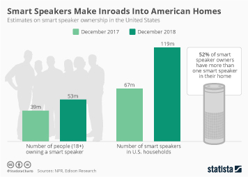 Smart speakers Infographic - Smart Speakers Make Inroads Into American Homes