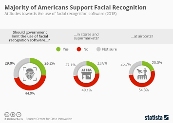 Security & surveillance technology Infographic - Majority of Americans Support Facial Recognition