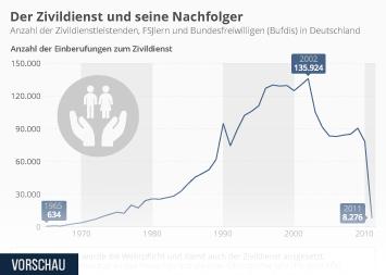 Soziales Engagement Infografik - Der Zivildienst und seine Nachfolger