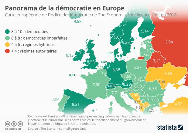 indice de democratie en europe