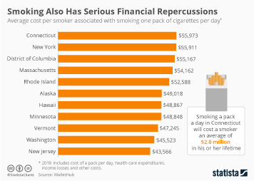Smoking Infographic - Smoking Also Has Serious Financial Repercussions