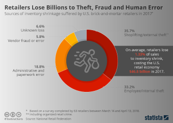 U.S. Retail Brands Infographic - Retailers Lose Billions to Theft, Fraud and Human Error