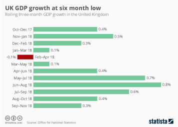 UK GDP growth at six month low