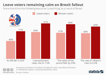 Leave voters remaining calm on Brexit fallout