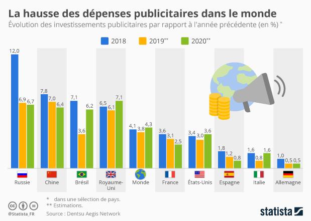 investissements publicitaires pays