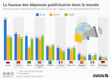 La hausse des dépenses publicitaires dans le monde