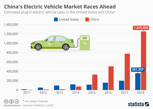 Electric vehicle sales in the US and China