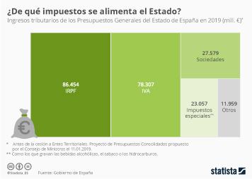 PIB en España Infografía - ¿A través de qué impuesto recauda más dinero el Estado?
