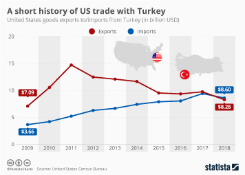 Turkey Infographic - A short history of US trade with Turkey