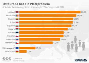 Migrationshintergrund Infografik - Osteuropa hat ein Platzproblem