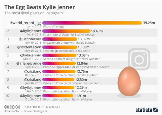 egg most liked on Instagram