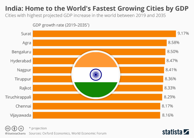 World's fastest growing cities by GDP are in India