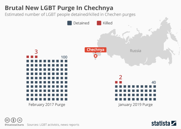 number of LGBT people detained/killed in Chechen purges