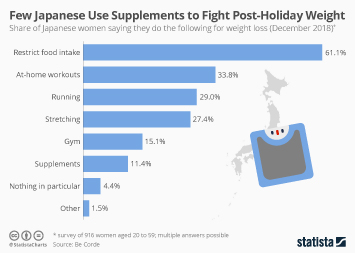 Obesity and Overweight Infographic - Few Japanese Use Supplements to Fight Post-Holiday Weight