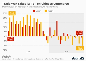 Imports to China Infographic - December Reveals Trade War Impact on China