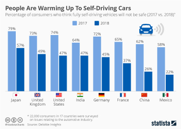 Autonomous Vehicle Technology Infographic - People Are Warming Up To Self-Driving Cars
