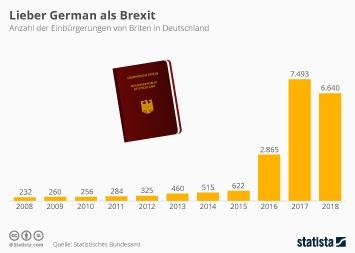 Brexit Infografik - Lieber German als Brexit