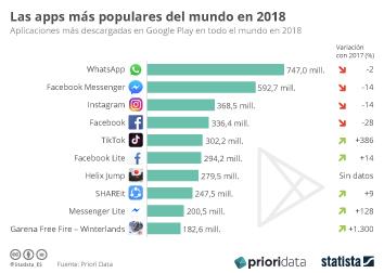 Dispositivos de Internet móvil y consumo de apps en España Infografía - WhatsApp, la app más descargadas del mundo también en 2018