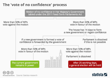 Brexit negotiations  Infographic - UK: The 'vote of no confidence' process explained