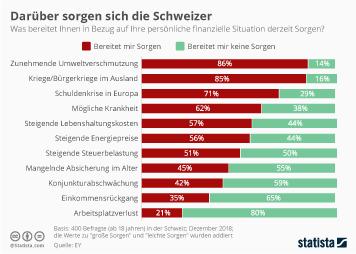 Schweiz Infografik - Darüber sorgen sich die Schweizer