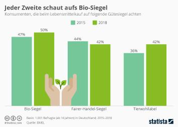 Bioprodukte und Bio-Lebensmittel in Deutschland Infografik - Jeder Zweite schaut aufs Bio-Siegel