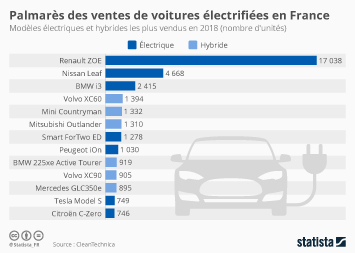 Les voitures électriques Infographie - Palmarès des ventes de voitures électrifiées en France