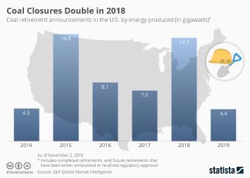 Coal Energy Infographic - Coal Closures Double in 2018