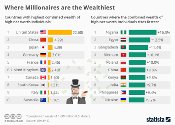 Financial markets Infographic - The United States are Home to Most Millionaires