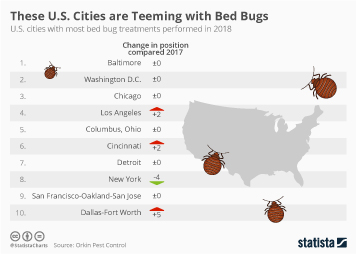 Chemical industry in the United States Infographic - These U.S. Cities are Teeming with Bed Bugs