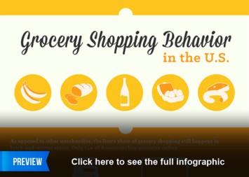 Grocery Shopping Behavior in the U.S.
